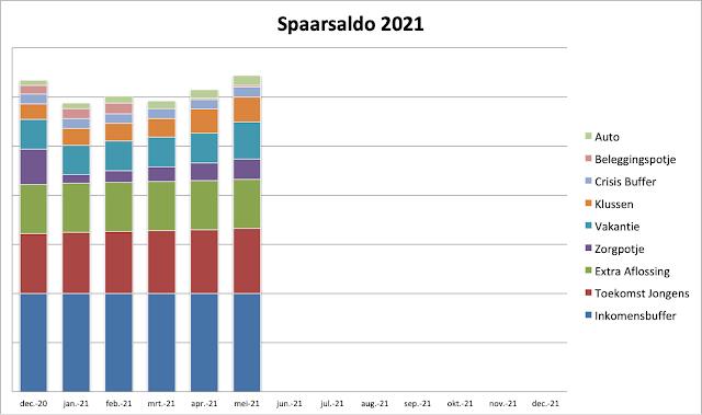Spaarsaldo Mei 2021