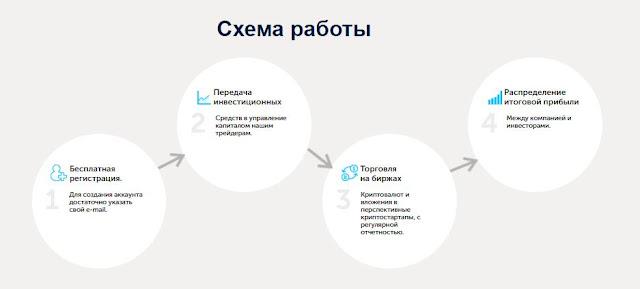 Как работает проект FCT Academy