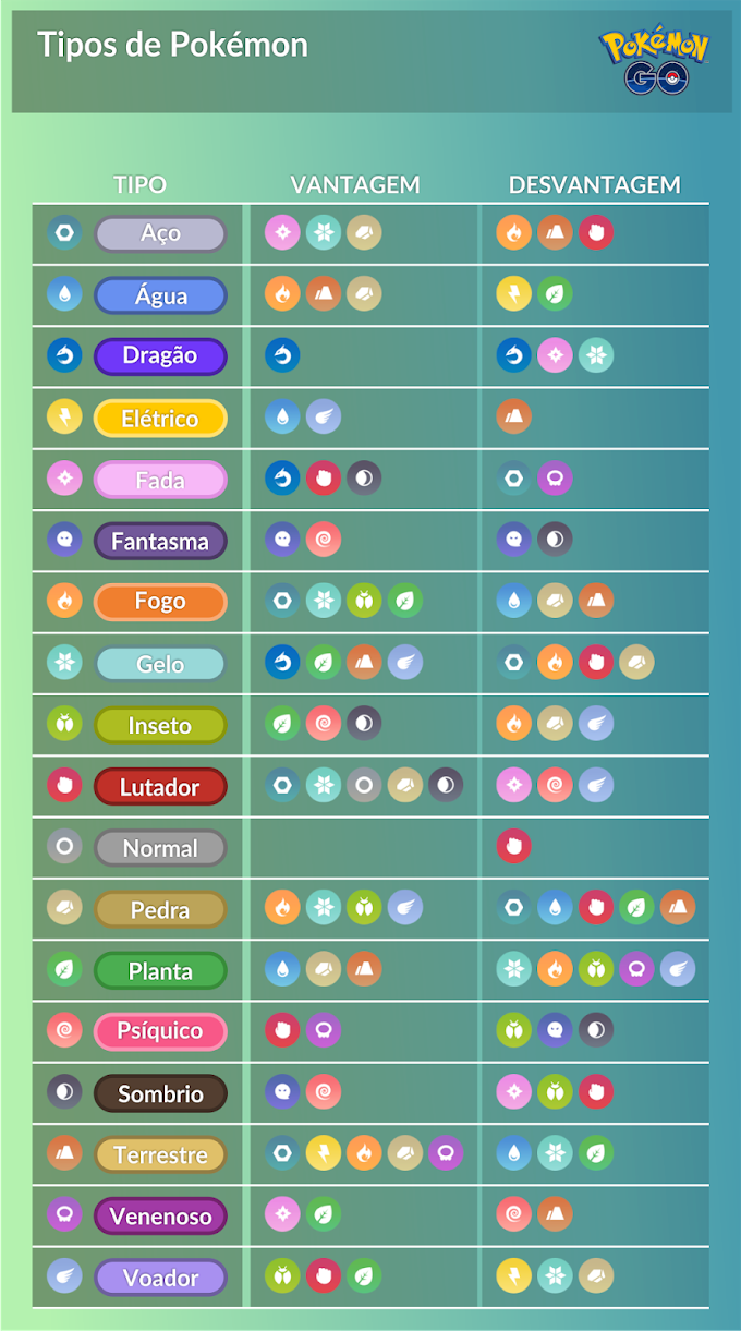 As vantagens e desvantagens de cada tipo em Pokémon GO