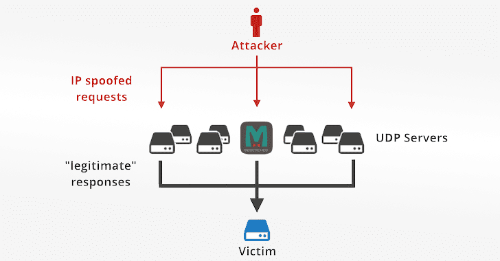 Memcached Servers Abused for Massive Amplification DDoS Attacks