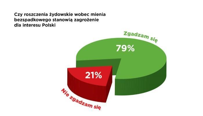Lenkai būgštauja dėl žydų pretenzijų grąžinti turtą
