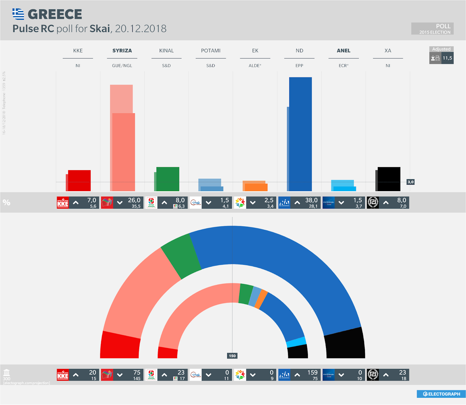GREECE: Pulse RC poll chart for SKAI, 20 December 2018