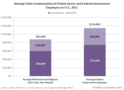 Average Total Compensation of Private Sector and Federal Government Employees in U.S., 2011