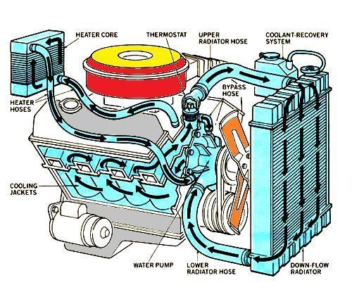 Sistem Pendingin  Cooling System  Pada Mobil
