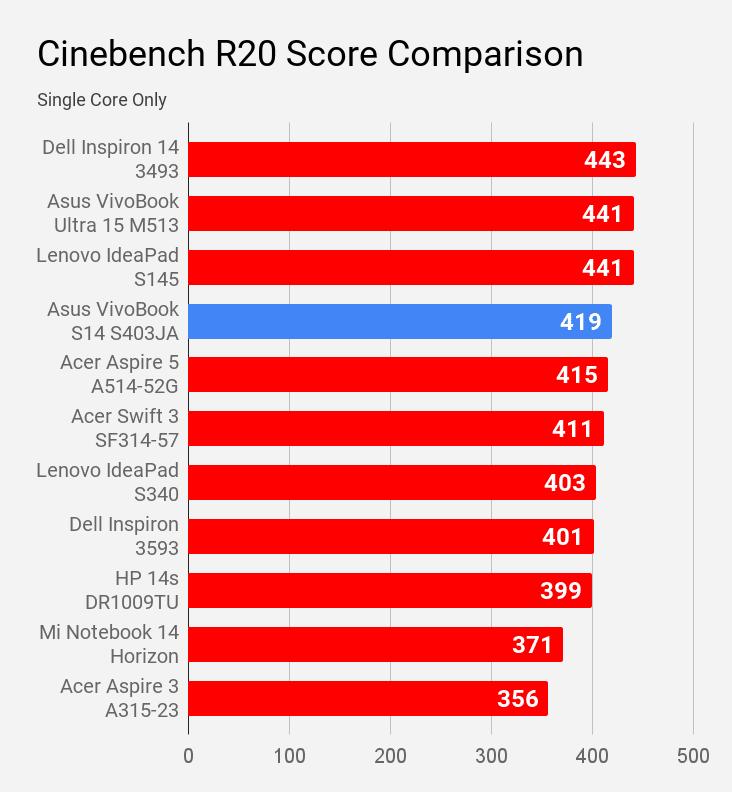 Asus VivoBook S14 S403JA Cinebench R20 single core score comparison with other laptops under Rs 60K price.