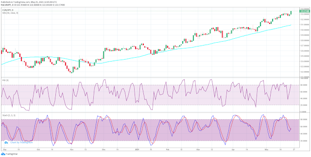 RSI  With Stochastic, overbought and oversold