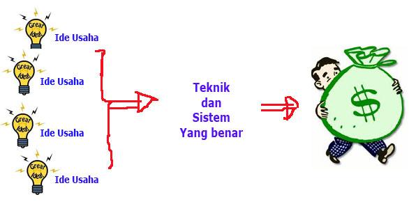 Tips Usaha Tanpa Modal