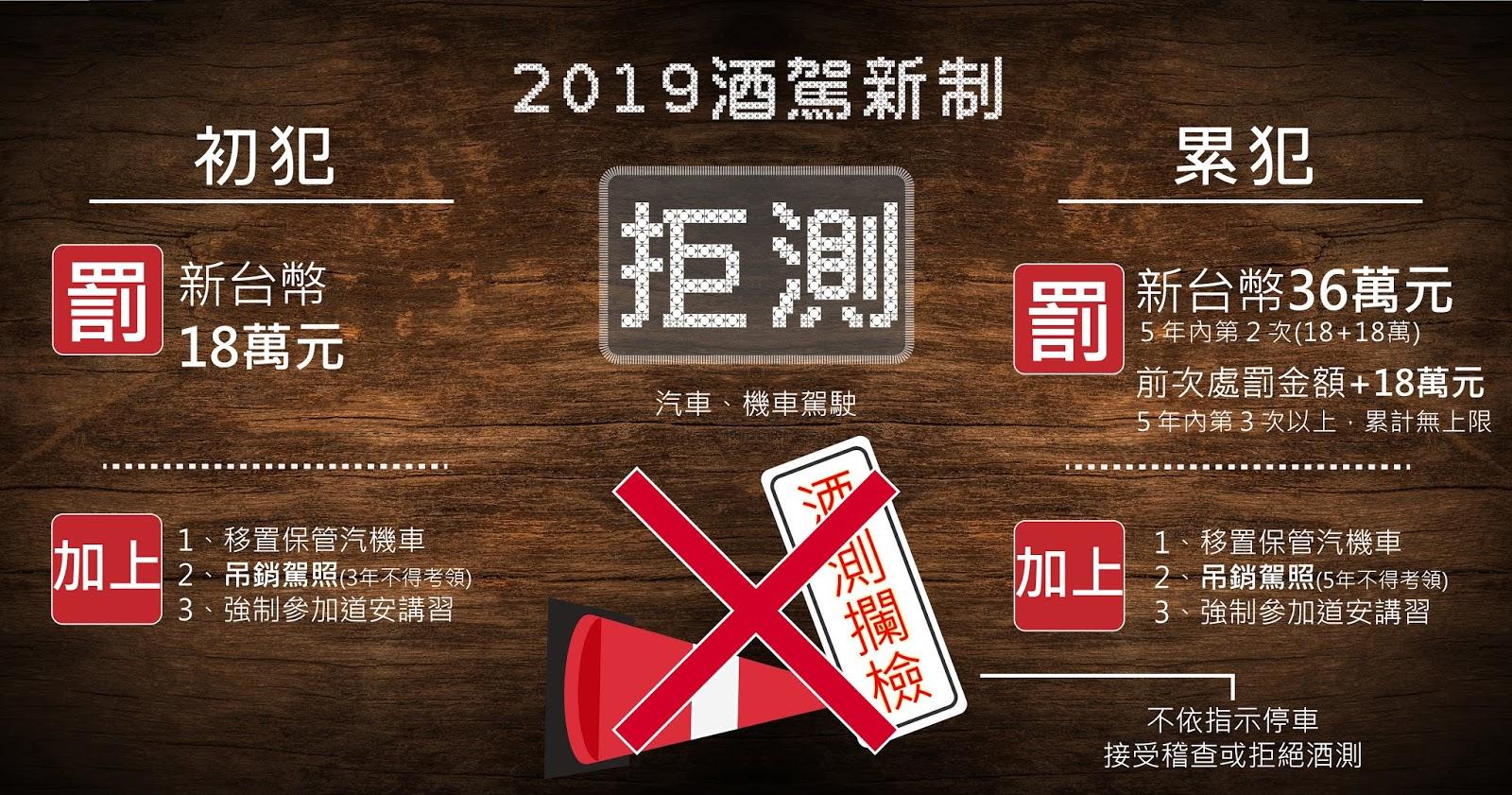 2019酒駕新制-汽機車駕駛拒測(拒檢)罰鍰金額,初犯、累犯,不同酒駕罰鍰