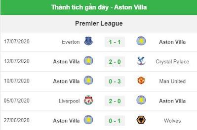 Aston Villa phong độ gần đây