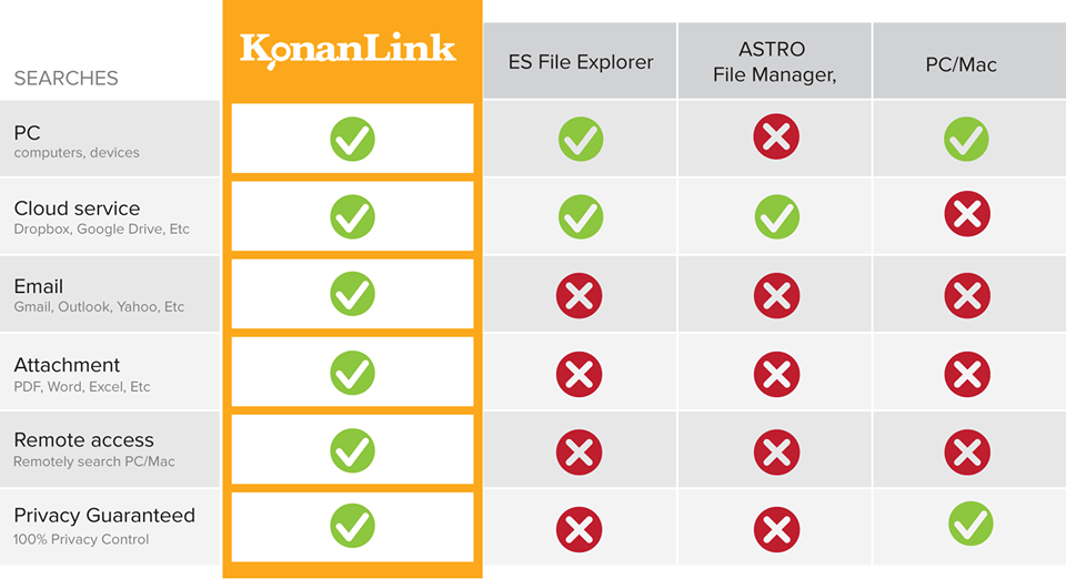 KonanLink: Search PC, smartphone, cloud, email at once