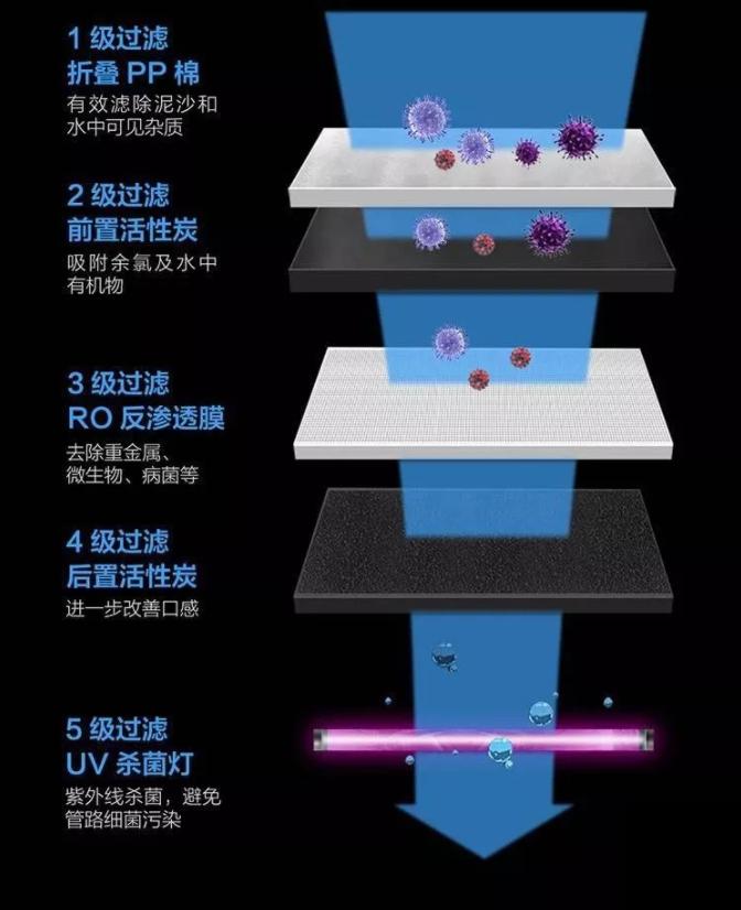 xiaomi yunmi x1 water purifier