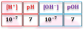 Definition of pH and pOH in Aqueous Solution Mathematical Relationship between pH and pOH