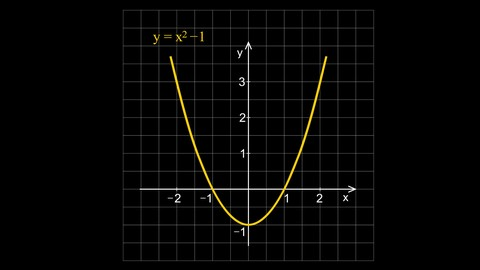 Quadratic Equations Sum-Product of Roots and Inequalities