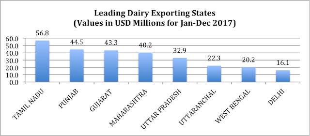 Image for Leading Dairy Exporting States of India
