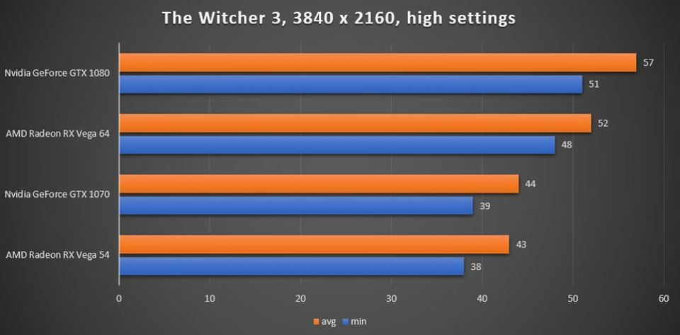 Performance Test: Nvidia GeForce GTX 1070 Ti Founder Edition Vs  AMD