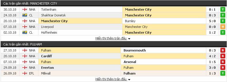 {12BET} Soi kèo Man City vs Fulham, 02h45 ngày 2/11/2018 Fulham3