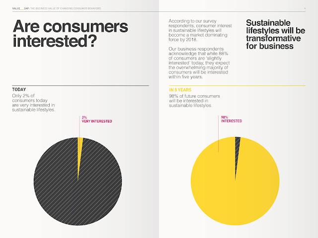 Ketertarikan Konsumen terhadap Sustainability