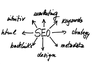 Search engine optimization for website and generate traffic for website through search engines