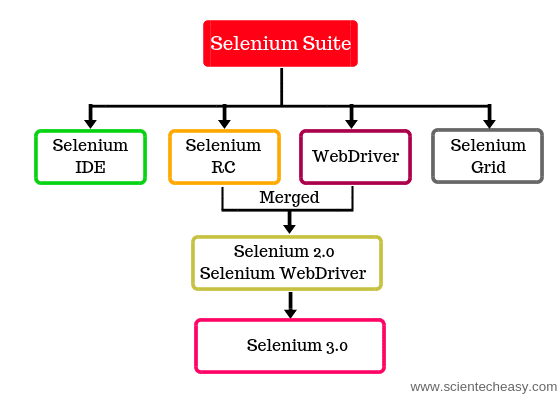 Selenium tutorial, Components of selenium, Selenium tutorial for beginners,selenium, selenium training, Selenium java tutorial.