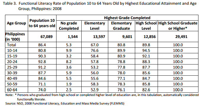 adult Illiteracy the rate philippines in