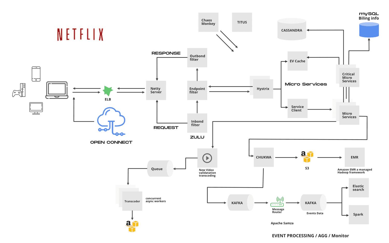 netflix system design