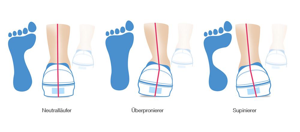 Der Laufgedanke: Der richtige Laufschuh I 1000mal probiert