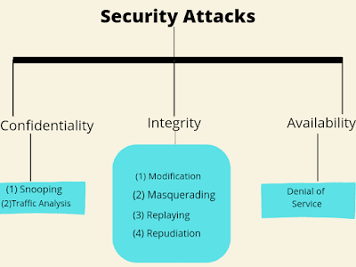 Types-of-attacks