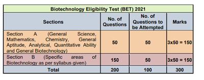 Exam Pattern of DBT BET JRF 2021