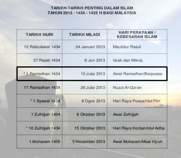 Tarikh Awal Puasa Bulan Ramadhan 2013
