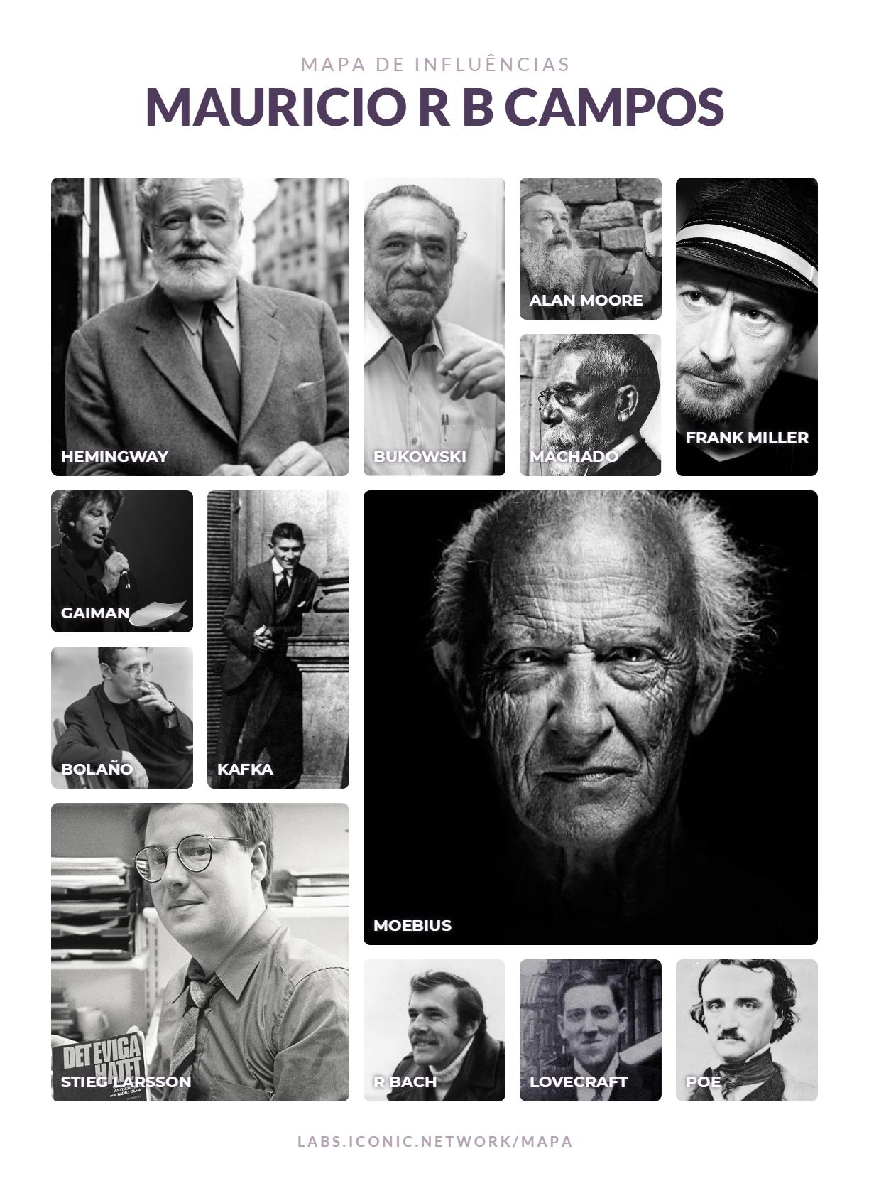 Mapa de Influências de Mauricio R B Campos com Hemingway, Bukowski, Machado, Frank Miller, Gaiman, Alan Moore, Bolaño, Kafka, Moebius, Stieg Larsson, Richard Bach, Lovecraft e Poe.