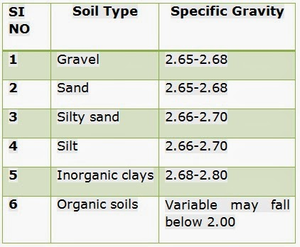 Typical specific gravity of natural soils