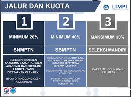 Keuntungan Apa Saja yang Didapatkan dari Jalur SNMPTN Itu Sendiri!!