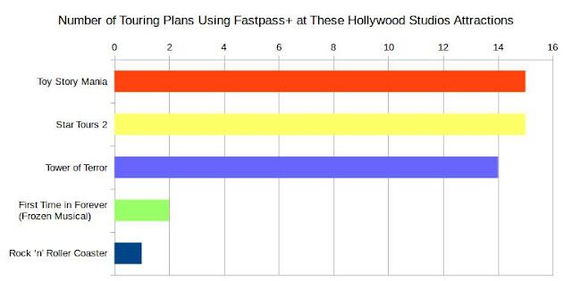 FastPass+ para Hollywood Studios para 2017