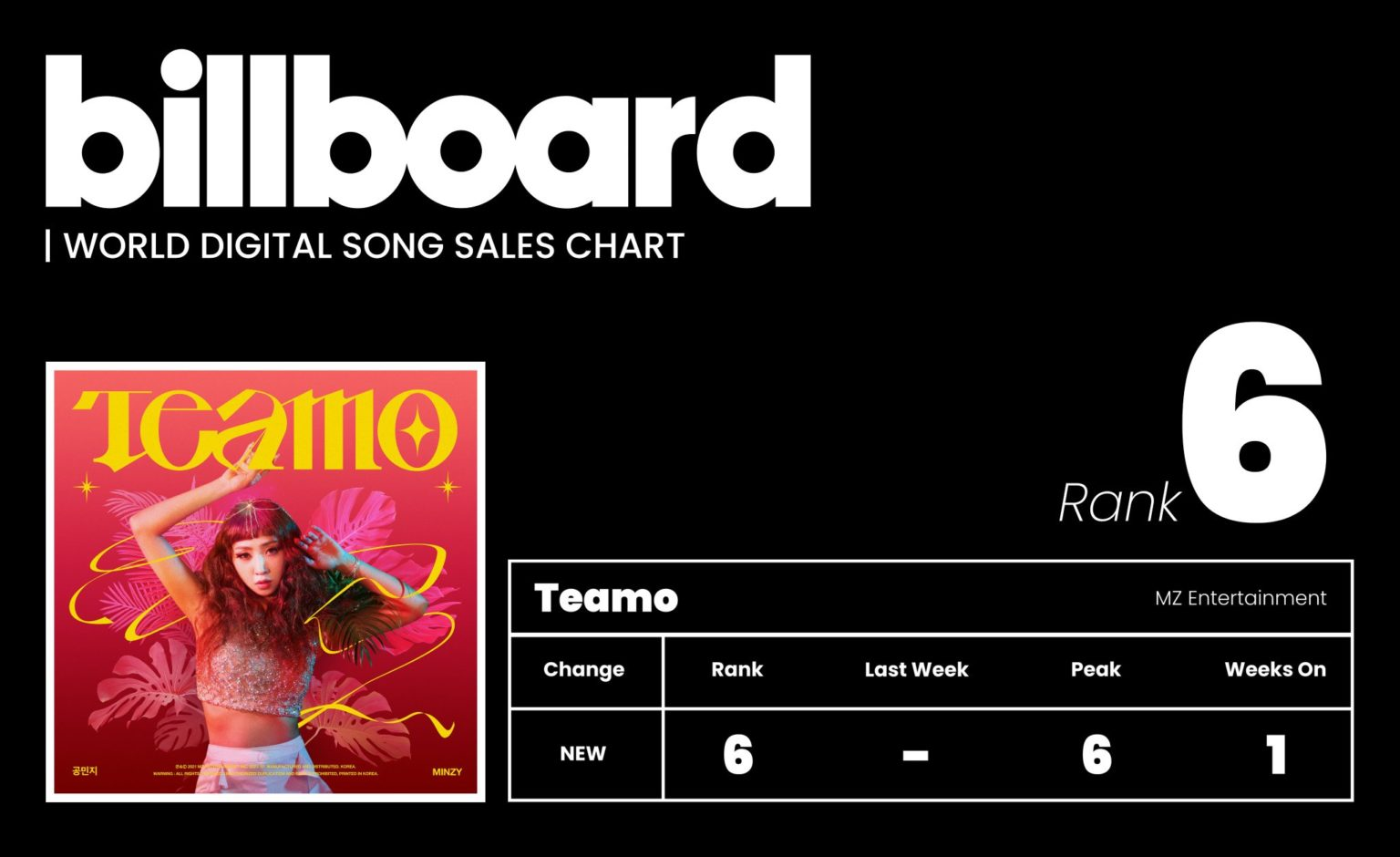 Minzy Tops Billboard's Highest Ranking Since Solo Debut With 'Teamo'