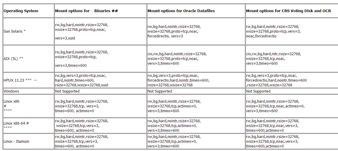 Oracle DBA & Data Science Enthusiast: RMAN-06172: no