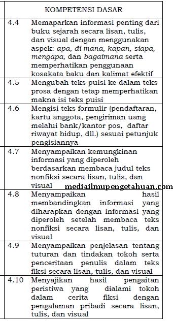 KD KI-4 Bahasa Indonesia Kelas 6 SD K13 Semester 1-2