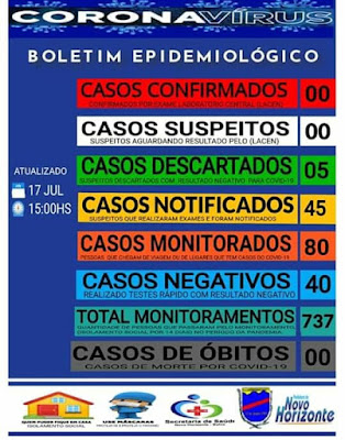Novo Horizonte  não registra nenhum caso de Covid-19 desde o início da pandemia