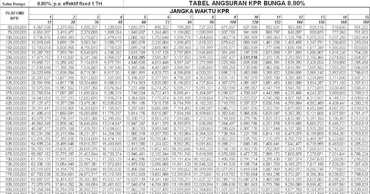 Tabel Angsuran Kredit Bank Nagari