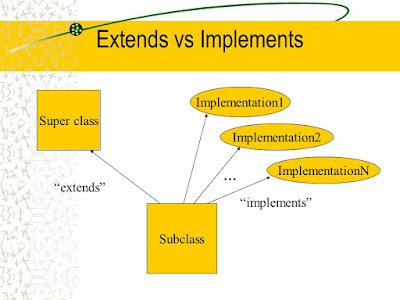 Difference between extends and implements keywords in Java