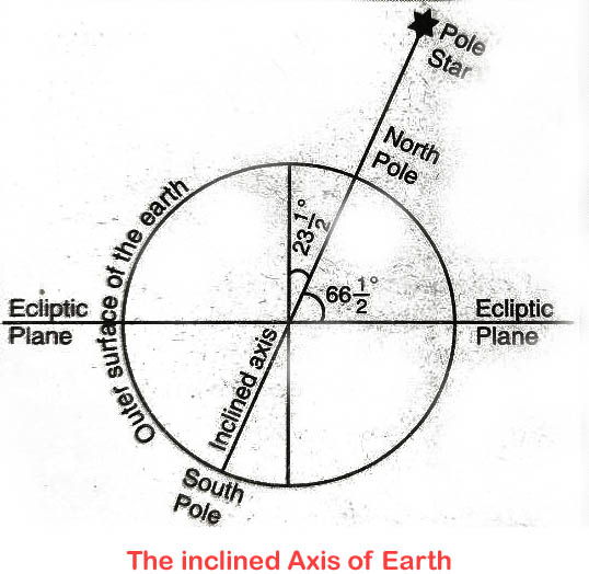 The inclined Axis of Earth
