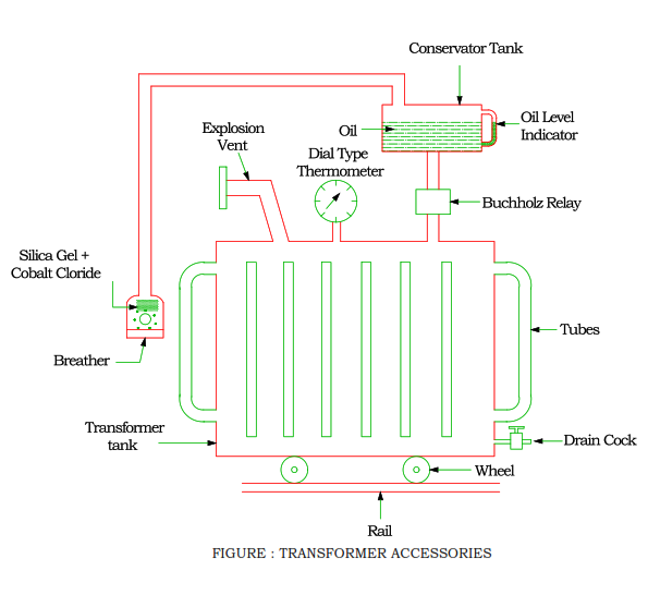 accessories-of-transformer.png