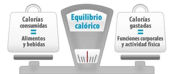 Cuáles son los 5 beneficios principales de Acelerar metabolismo
