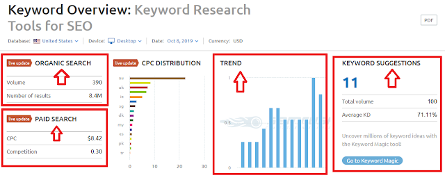 Keyword Researching Tools for seo