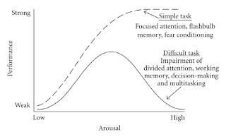 Stress Curve.