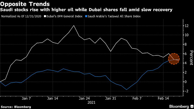 #Saudi Stocks Climb With Oil to Outperform #Dubai This Year: Chart - Bloomberg