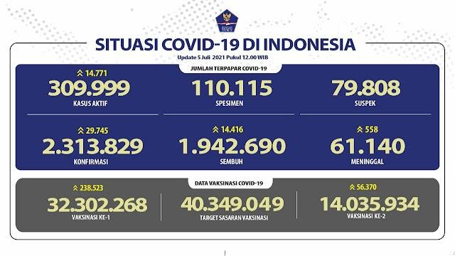 (5 Juli 2021) Jumlah Kasus Covid-19 di Indonesia Pukul 14.0