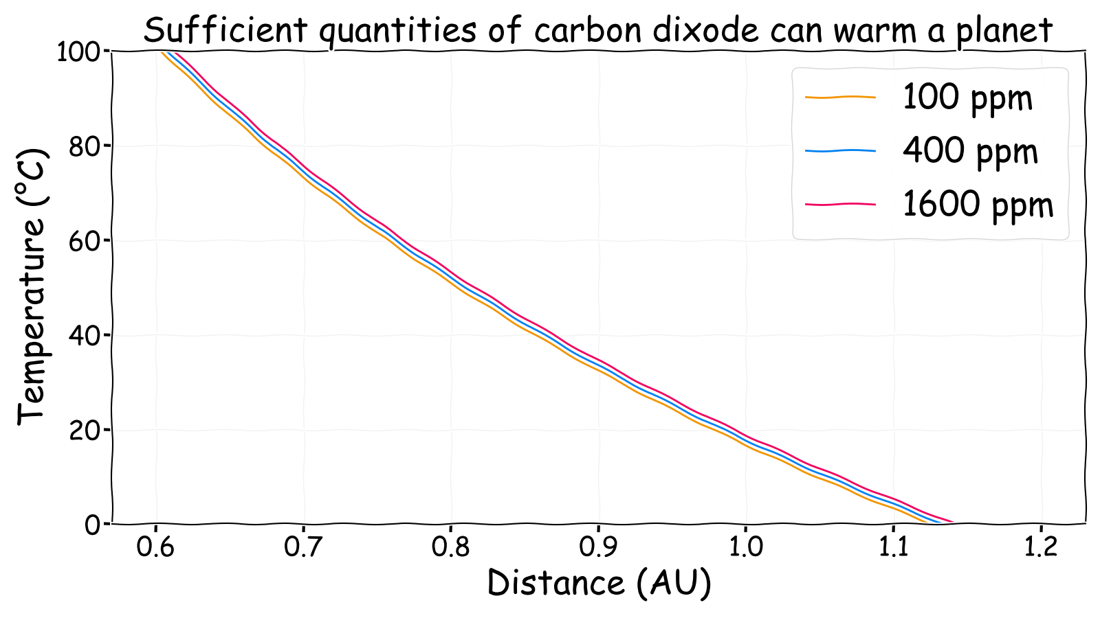 Carbon dioxide can warm a planet