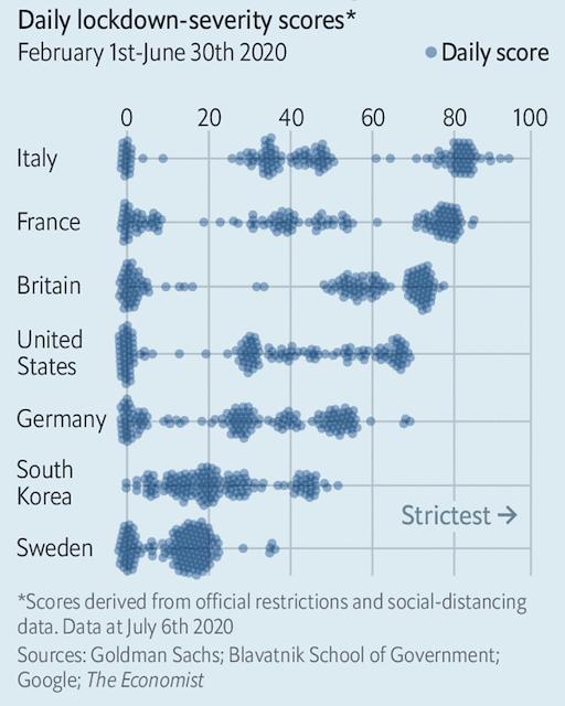 Chart Covid-19 lockdown severity in Germany