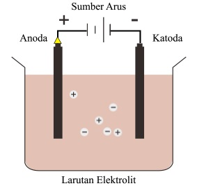 Soal US Mapel Kimia SMA/SMK Bagian II - Sinau-thewe.com