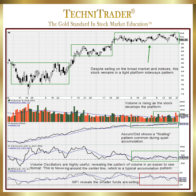 cvx: nyse chart with platform candlestick formation - technitrader